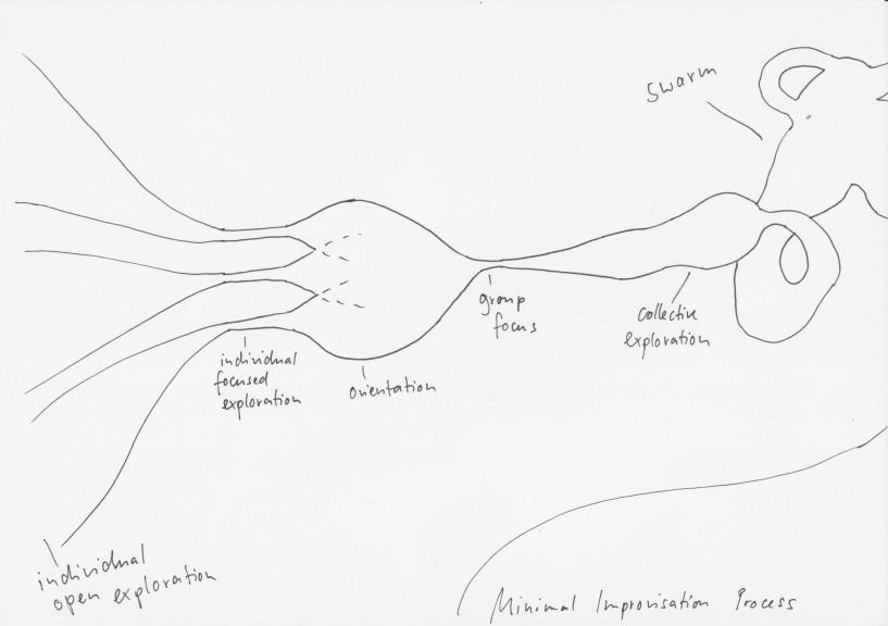 MInimal Improvisation Process